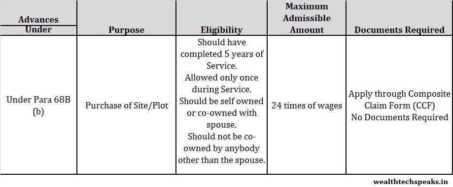 Advances for Purchasing Plot