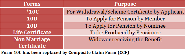 Employees' Pension Scheme Forms