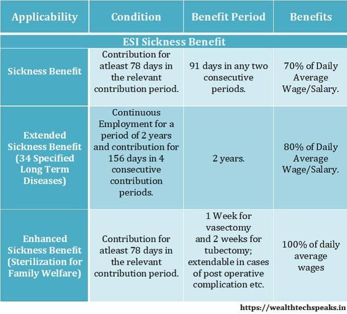ESI Maternity Benefits