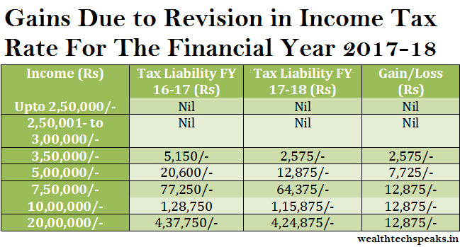 Gains From Tax Rate Revision