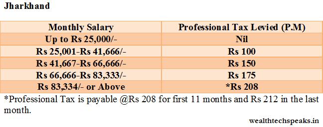 Jharkhand Professional Tax