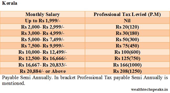 Kerala Professional Tax