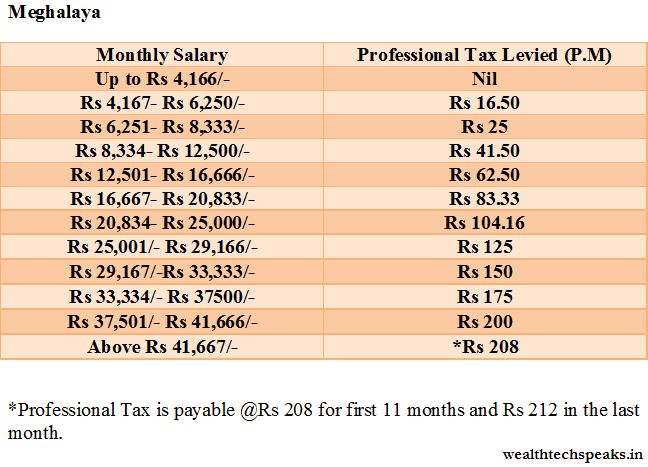 Meghalaya Professioal Tax