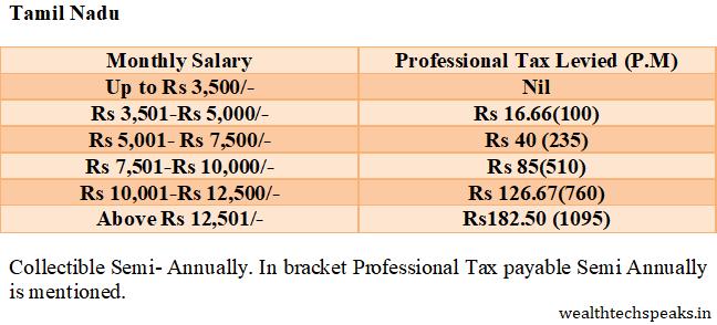 Professional Tax Tamil Nadu