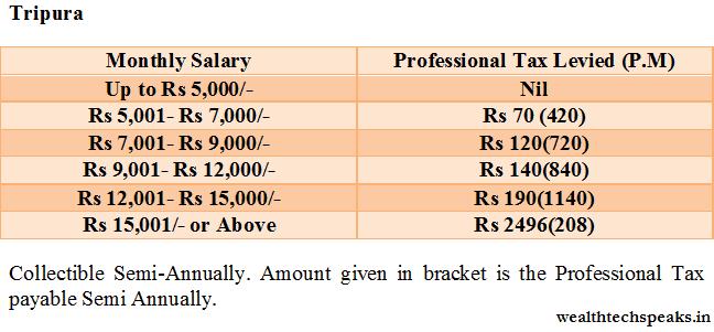 Tripura Professional Tax