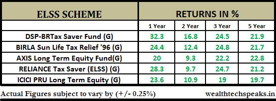 Equity Linked Savings Scheme (ELSS)