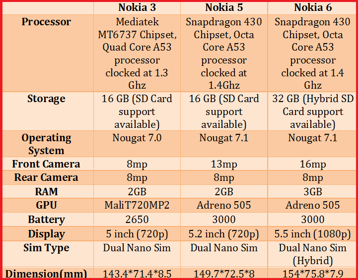 Nokia Phones Specifications