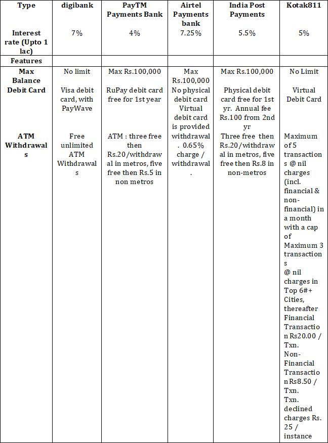 Digital Bank Comparison