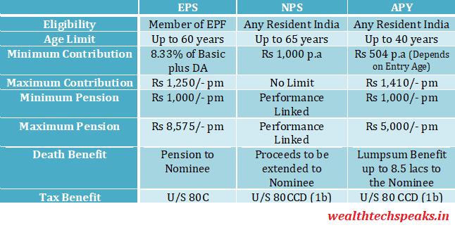 Retirement Plans Comparison