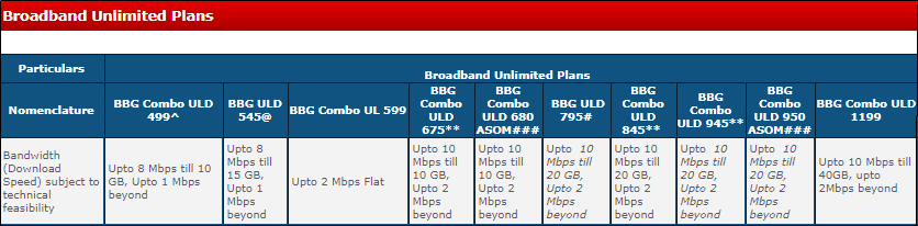 BSNL New Broadband Plans with Speed Upgrades