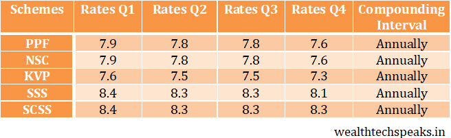 Small Savings Scheme Interest Rates