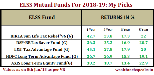 Top ELSS Mutual Funds 2018-19