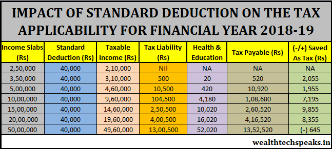 Impact of Standard Deduction on FY 2018-19