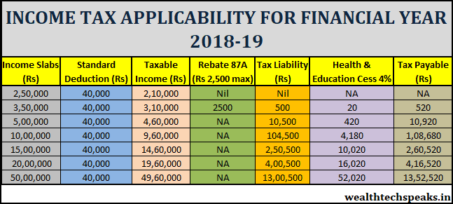 Income Tax Applicability For FY 2018-19