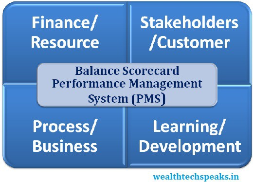 Balance Scorecard (BSC) Performance Management System