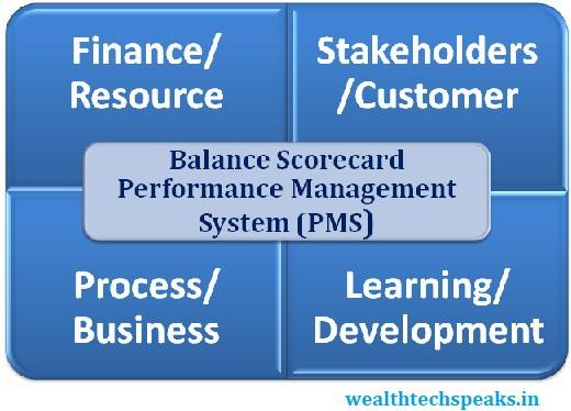 Balance Scorecard (BSC) Performance Management System