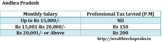 Andhra Pradesh Professional Tax 2018-19