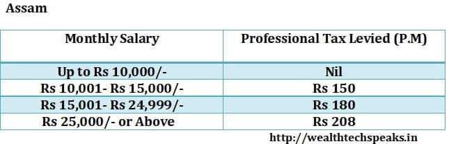 Assam Professional Tax 2018-19