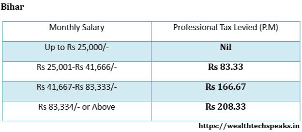 Bihar Professional Tax Rates