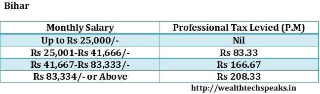 Bihar Professional Tax 2018-19