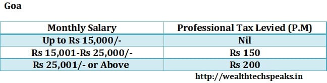 Goa Professional Tax 2018-19