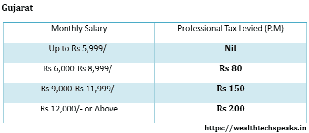 Gujarat Professional Tax Rates