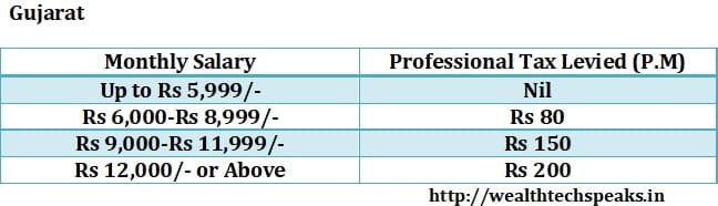 Gujarat Professional Tax 2018-19