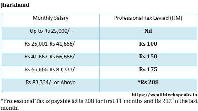 Jharkhand Professional Tax Rates