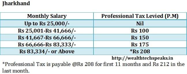 Jharkhand Professional Tax 2018-19