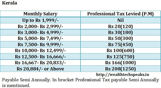 Kerala Professional Tax