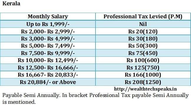 Kerala Professional Tax 2018-19