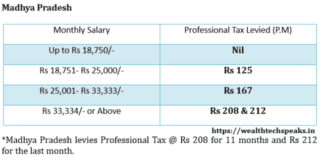 Professional Tax Rates For The FY 2019-20 | WealthtechSpeaks