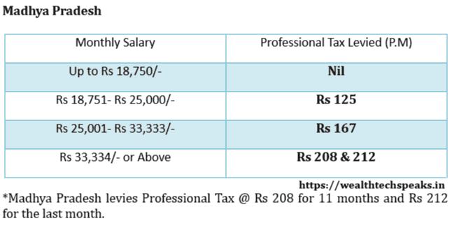 Madhya Pradesh Professional Tax Rates