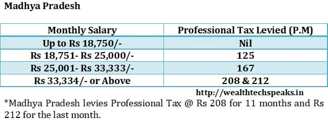 Madhya Pradesh Professional Tax 2018-19