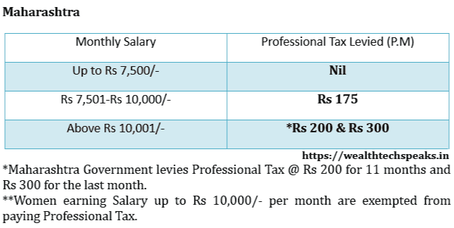Maharashtra Professional Tax Rates