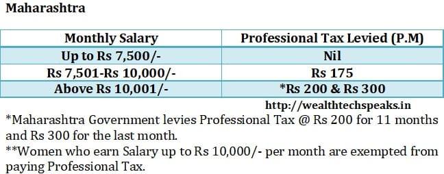 Maharashtra Professional Tax 2018-19