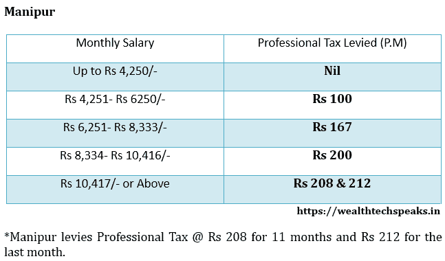 Manipur Professional Tax Rates