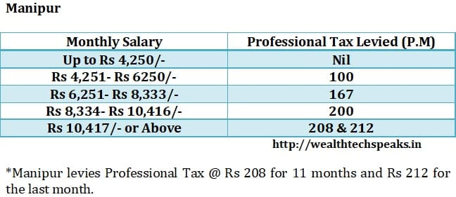 Manipur Professional Tax