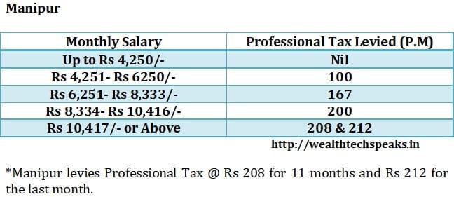 Manipur Professional Tax 2018-19