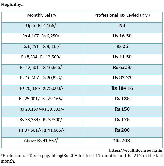 Meghalaya Professional Tax Rates