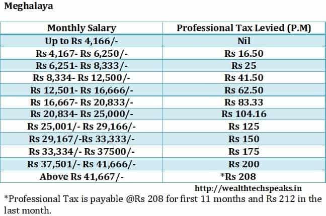 Meghalaya Professional Tax 2018-19