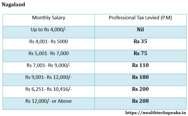 Nagaland Professional Tax Rates