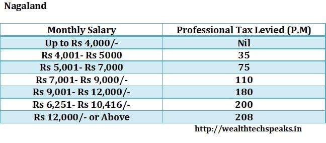 Nagaland Professional Tax 2018-19