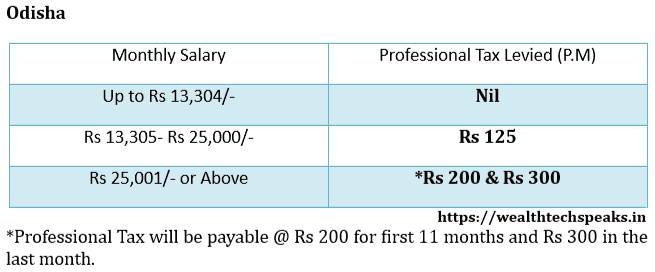 Odisha Professional Tax Rates