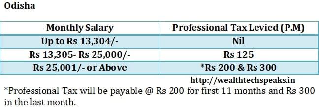 Odisha Professional Tax 2018-19