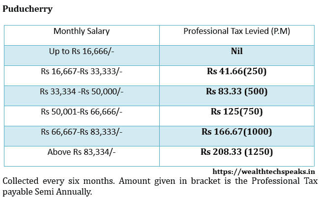 Puducherry Professional Tax Rates