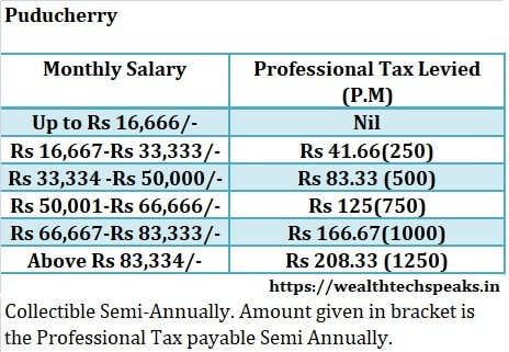 Puducherry Professional Tax