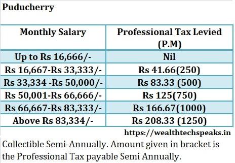 Puducherry Professional Tax 2018-19