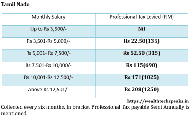 Tamil Nadu Professional Tax Rates