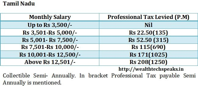 Tamil Nadu Professional Tax